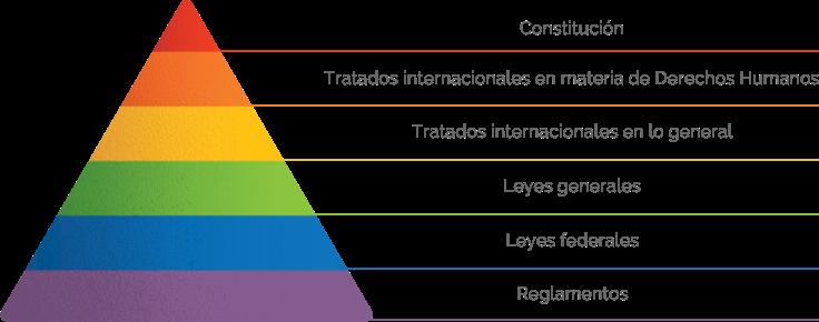 pirámide creada por Hans Kelsen